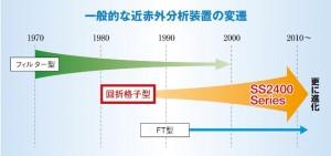 一般的な近赤外分析装置の変遷