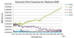 近赤外分析装置 ノイズレベル比較